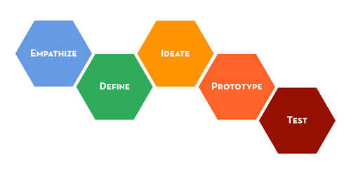 5-steps-design-thinking-opt