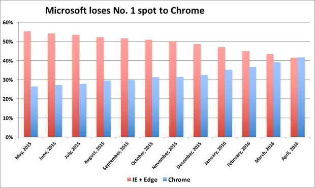 Google snatched the No. 1 browser spot from Microsoft in April, a month earlier than Computerworld's forecast.