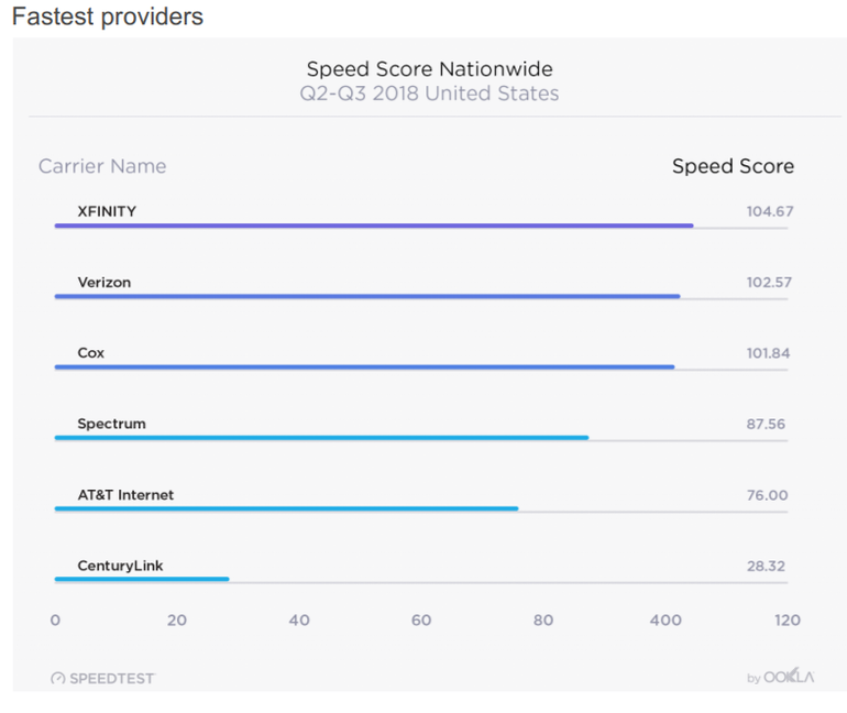 Xfinity takes out Ookla's US broadband report